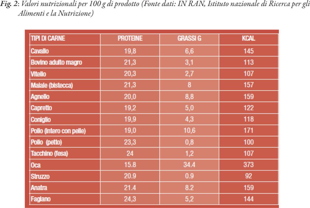 Pet Food – La classificazione delle carni